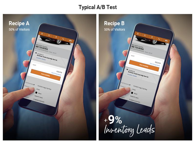 A/B Testing Dealer.com