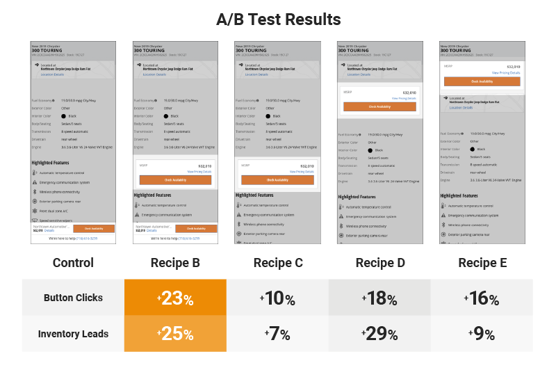 A/B Test Results