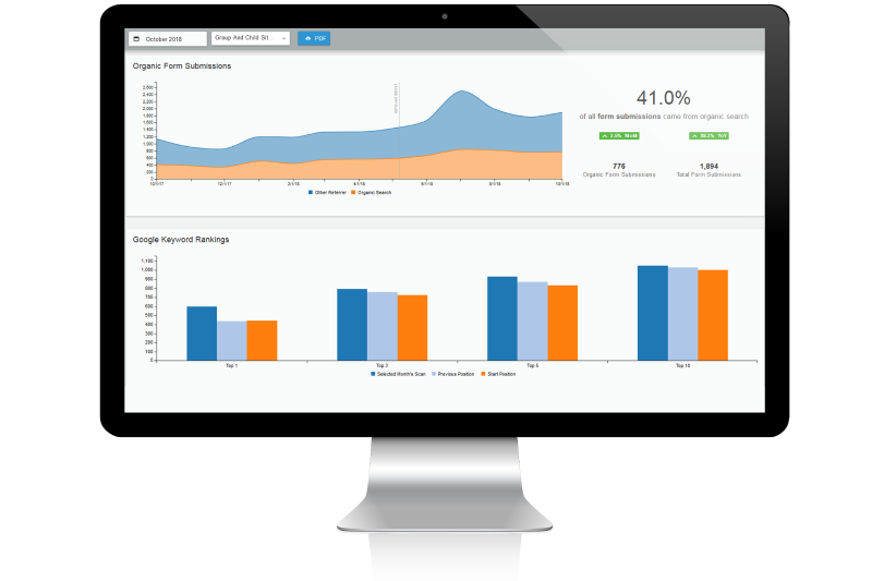 Dealer.com Insights and Reporting